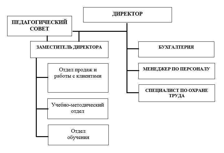 Структура КМИДО